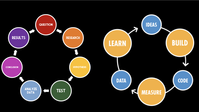 lean startup loop is the scientific method