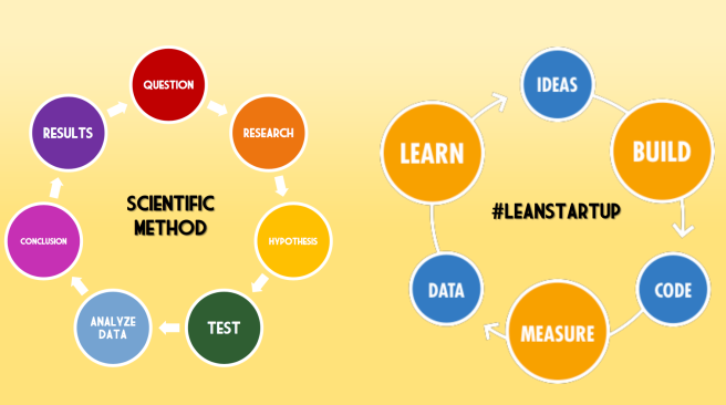 scientific-method-lean-startup