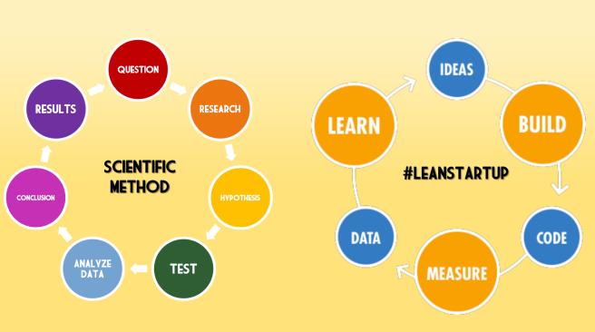 scientific-method-lean-startup